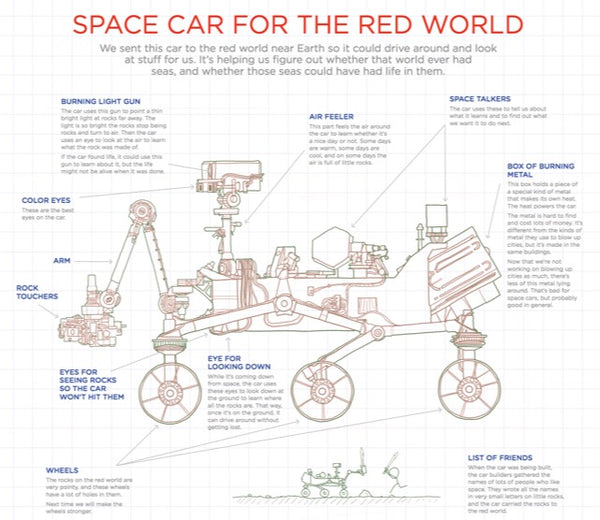 Thing Explainer - The Mars Rover