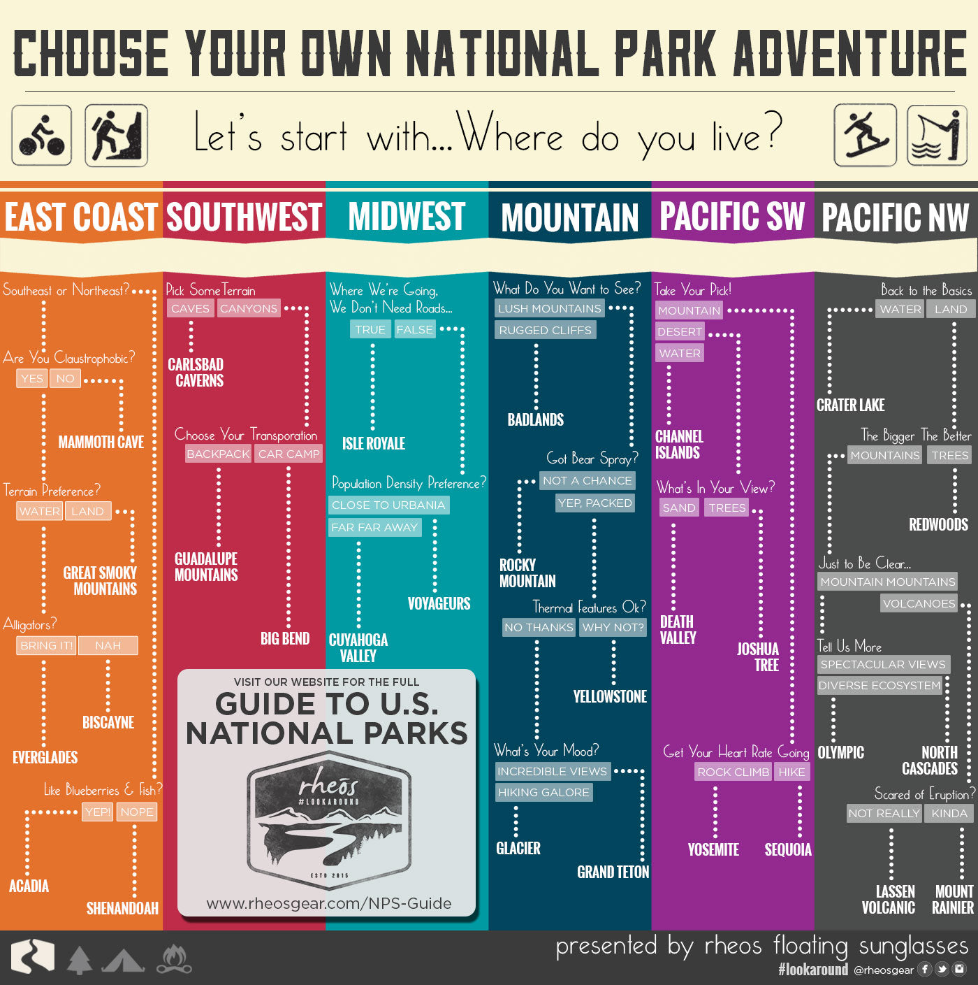 List of US National Parks