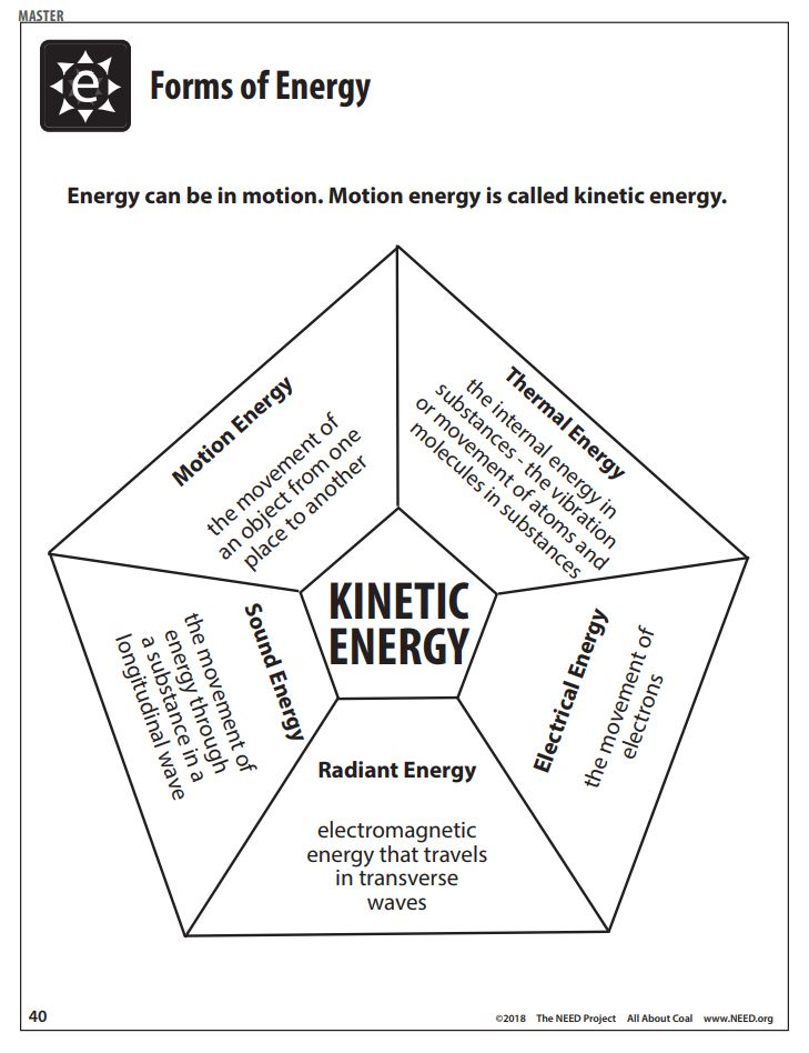 all about coal free pdf download the need project Kinetic Energy Formula all about coal free pdf download