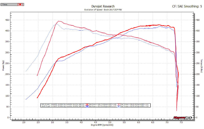 Evolution of Speed S55 M3/M4/M2 Comp Upgraded Top Mount Intercooler Cast version - Evolution of Speed