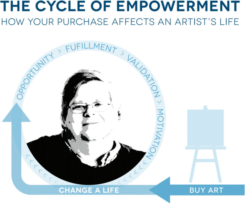 cycle of art lifting empowerment