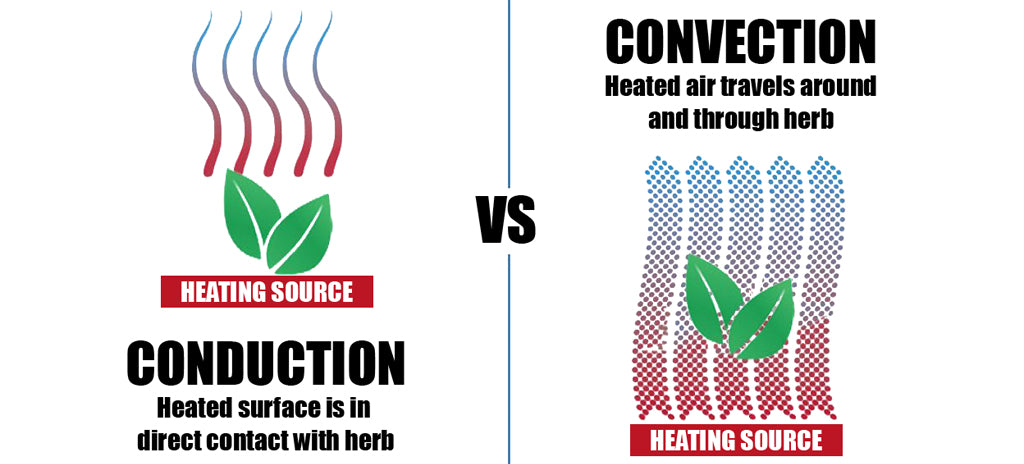 Conduction-vs-convention-heating-vaporizing-marijuana-cannabis-ultimate-guide-buy-marijuana-dry-herb-vaporizer