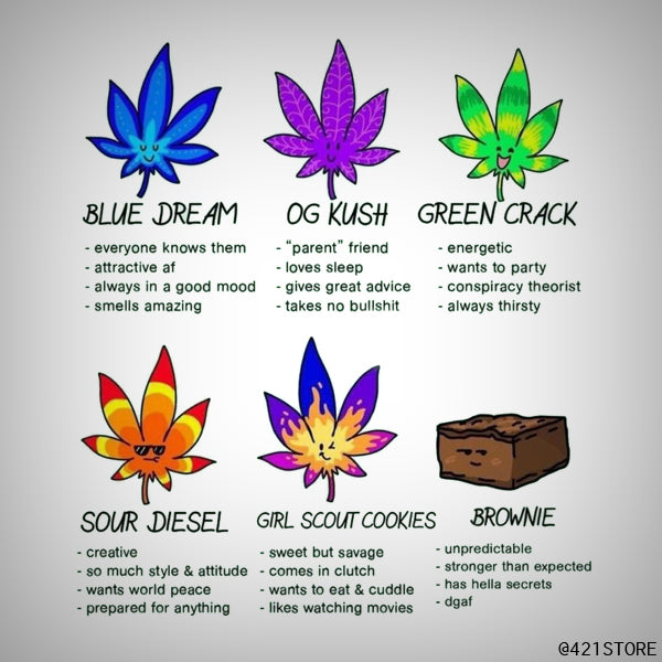 Different types of cannabis