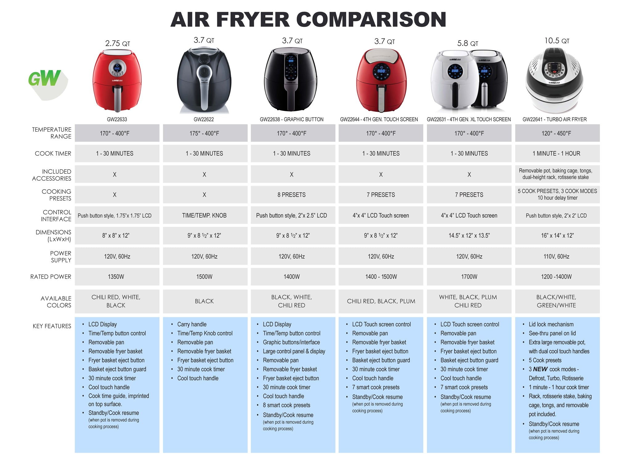 Air Fryer Comparison