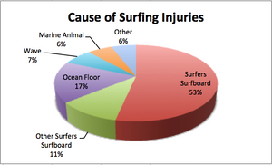 Surfing Injuries and You: The Essentials Every Surfer Needs To Know And Why Tourniquets Are A Surfers Best Friend