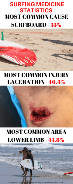 Surfing Injury Statistics