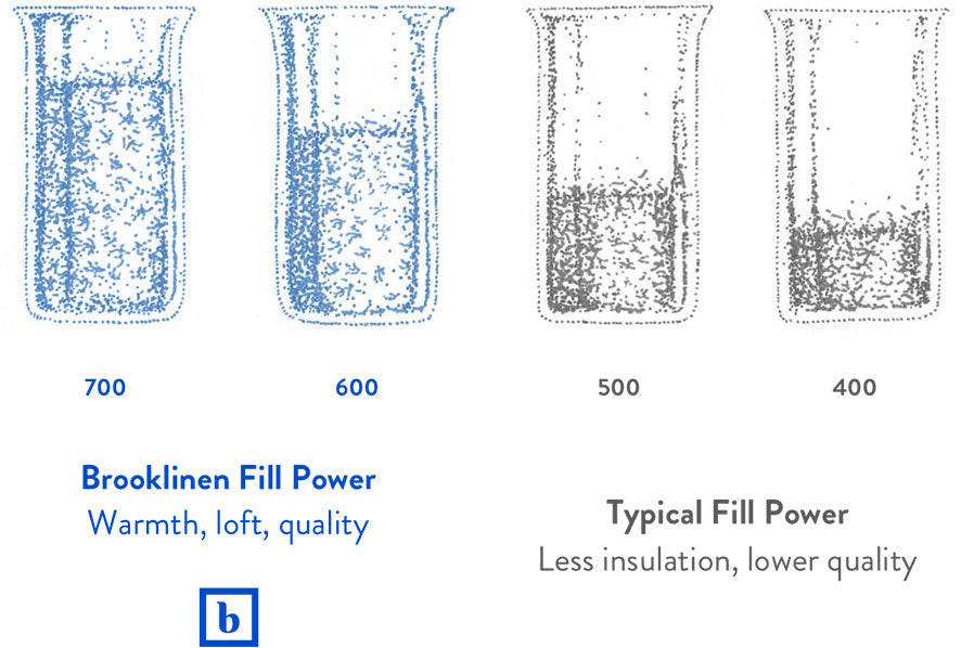 Illustration Of Down Fill Volume