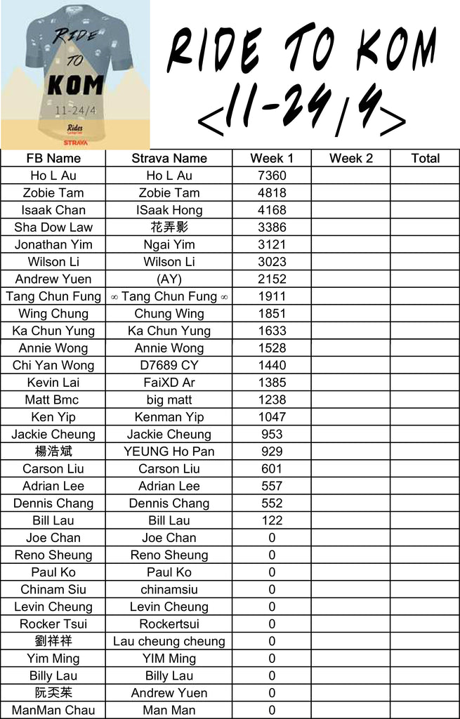 Rides Cycling Club - 11-24/4/2016 KOM Week 1 Result
