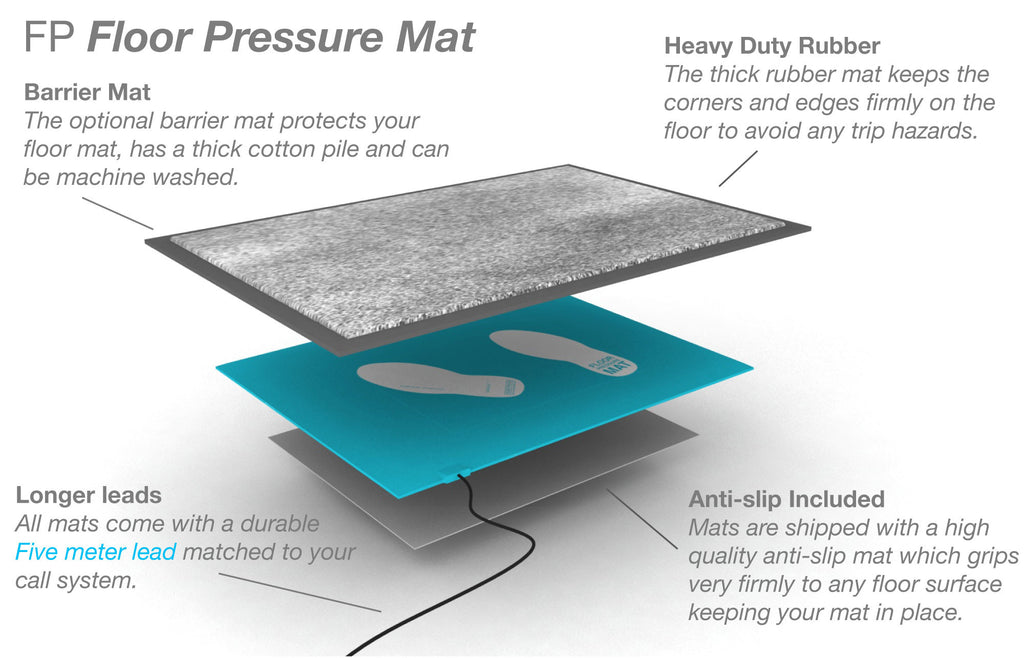 Floor pressure mat existing call system telecare frequency the floor pressure mat is our most cost effective approach to alerting to night time wanderers or other specific movement of an individual ccuart Choice Image