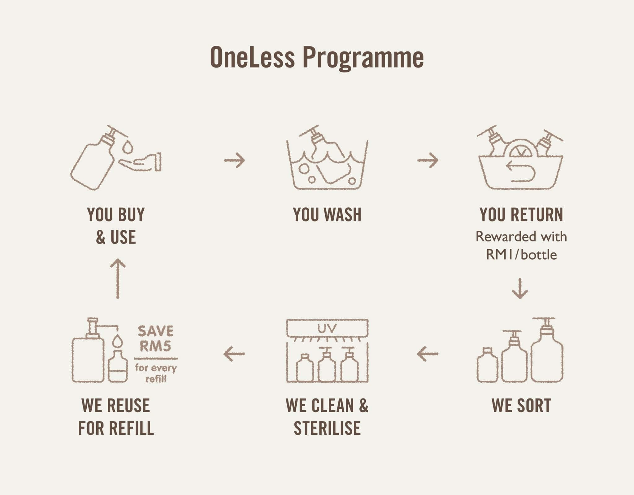 The Olive Tree OneLess Programme Reuse Refill Recycle Plastic Bottles