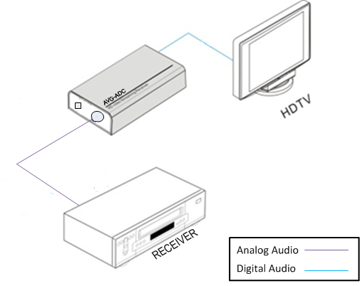 AV Gear ADC - Analogue to Digital Convertor