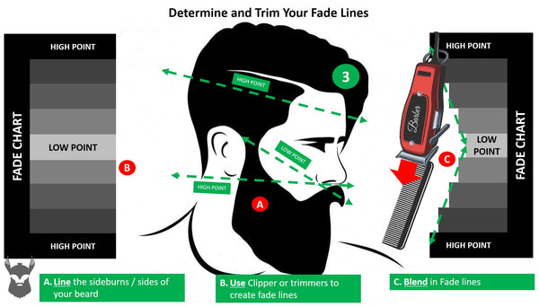 Determin and Trim Your Fade Lines