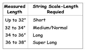 string length table