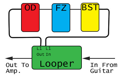 Effects Chain Connection To Looper