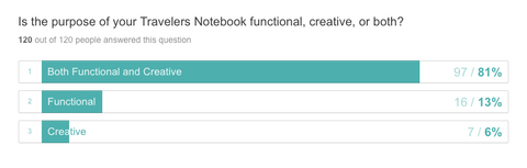 Chart: Is the purpose of your travelers notebook functional, creative, or both? Both 81%; Functional 13%; Creative 6%.