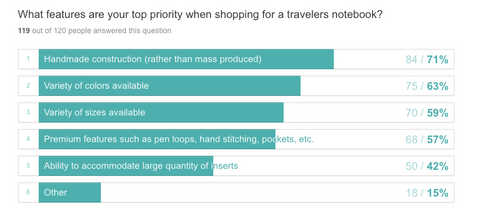 Chart: What features are your top priority when shopping for a travelers notebook? Handmade construction (rather than mass produced) 71%; Variety of colors available 63%; Variety of sizes available 59%; Premium features such as pen loops, hand stitching, pockets, etc. 57%; Ability to accommodate large quantity of inserts 42%; Other 15%.