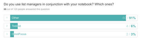 Do you use list managers in conjunction with your notebook? Which ones? Other 91%; Todoist 6%; OmniFocus 3%.