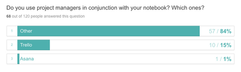 Do you use project managers in conjunction with your notebook? Which ones? Other 84%; Trello 15%; Asana 1%.
