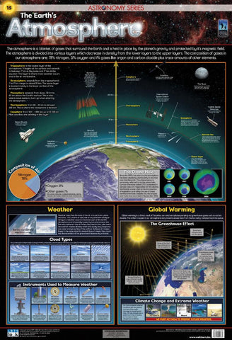 CHART ATMOSPHERE EARTH