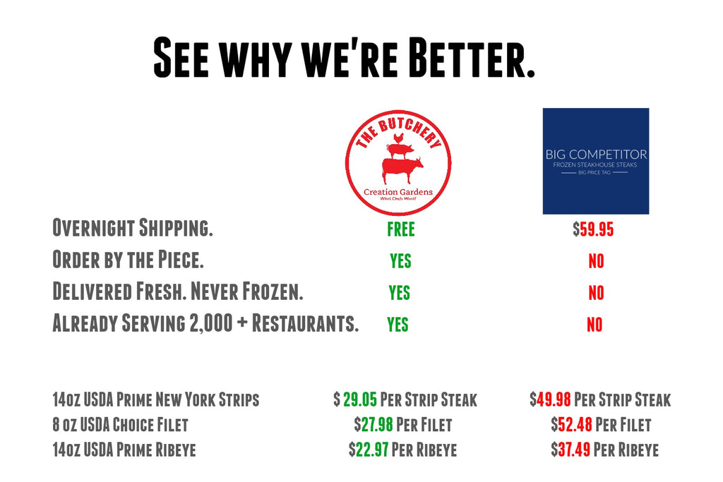 visual of why butchery fresh is different