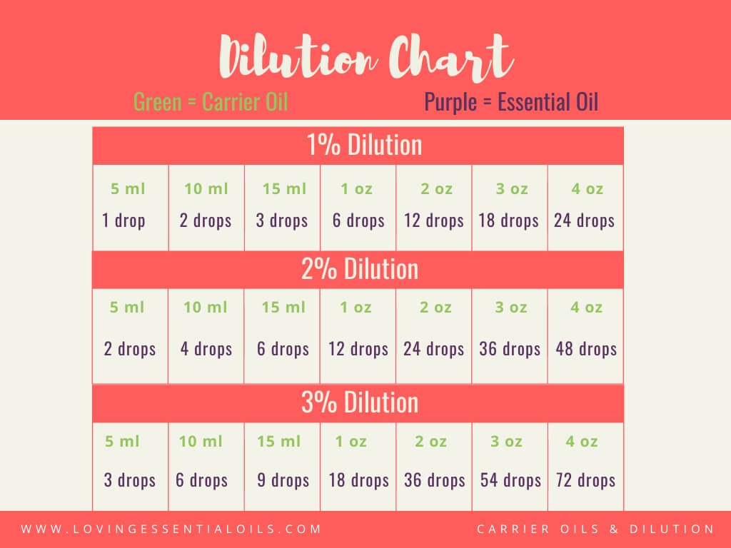 Dilution Chart - How To Do An Essential Oil Skin Test - Oily FAQ by Loving Essential Oils