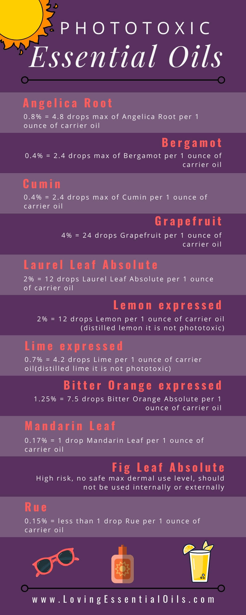 Phototoxic Essential Oils infographic by Loving Essential Oils - Learn how to safely use essential oils in the sun