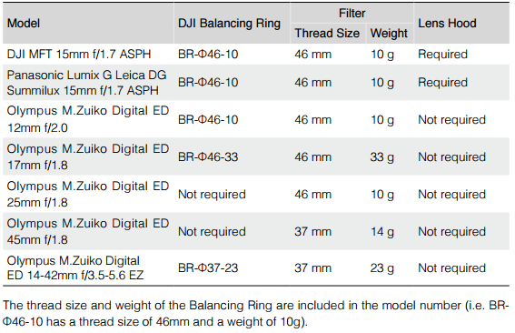 Zenmuse X5 - Supported Lens and Balancing Ring Chart
