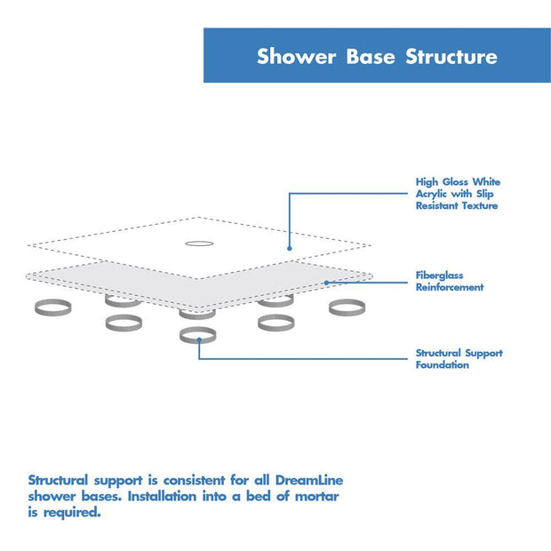 SlimLine 32 in. D x 60 in. W x 2 3/4 in. H Center Drain Single Threshold Shower Base in White - AGM Home Store LLC