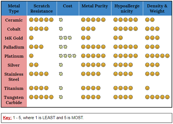 comparison of metals