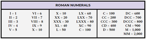 how to write a date in roman numerals
