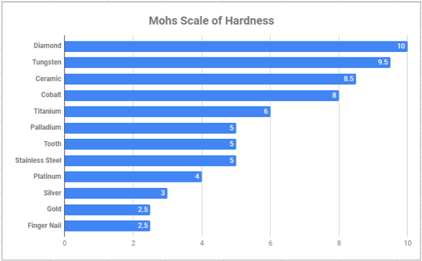 mohs sclae of hardness