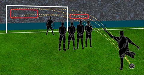 4 Types Of Free Kicks And When To Use Them Perfect