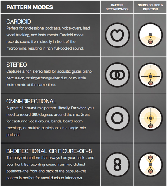 Blue Yeti and Yeti Pro Pattern Modes - CARDIOID MODE , STEREO MODE , OMNIDIRECTIONAL MODE , BI-DIRECTIONAL OR FIGURE-OF-8