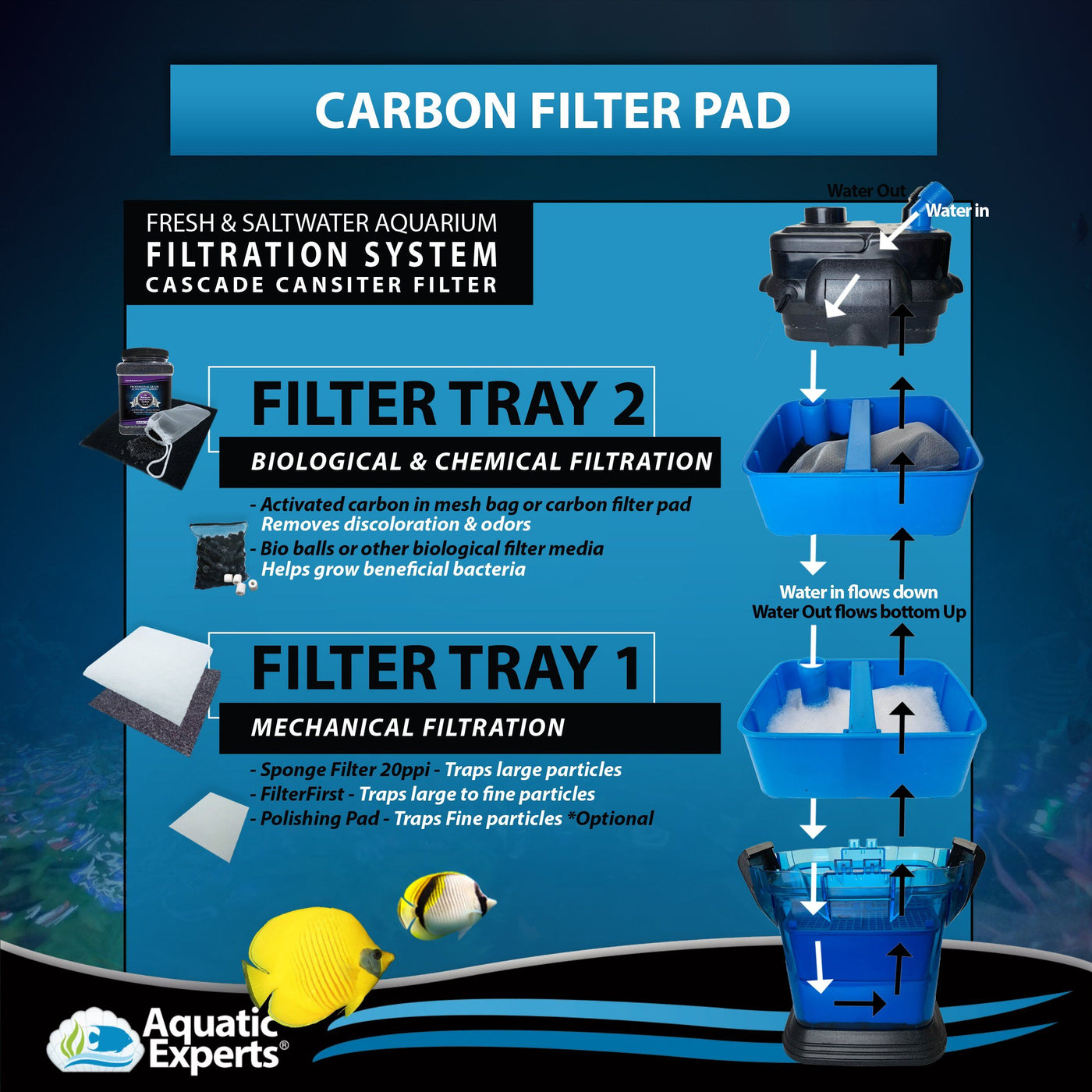 "Aquarium Carbon Pad - Cut to Fit Carbon Infused Filter Pad Media for Crystal Clear Fish Tank and Ponds - 10.5"" x 36"" Filter Pad Aquatic Experts"