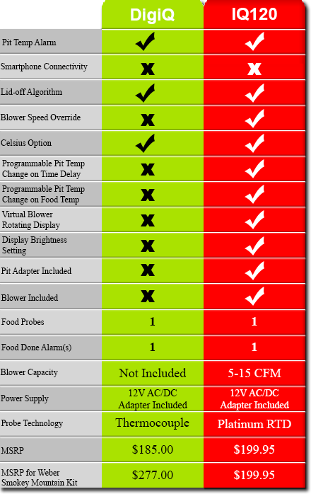 Table comparing the BBQ Guru DigiQ to the pitmasterIQ IQ120.