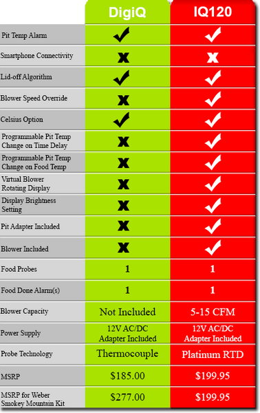 Table comparing the pitmaster IQ120 to the BBQ Guru DigiQ