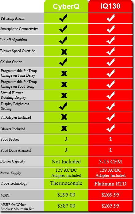 Table comparing the BBQ Guru CyberQ to the pitmasterIQ IQ130.