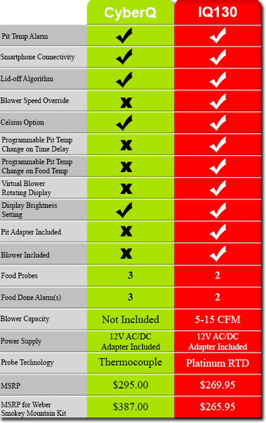 Table comparing the pitmaster IQ130 to the BBQ Guru CyberQ