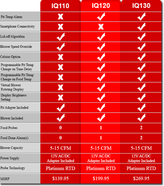 Comparison table for the pitmasterIQ Automatic Barbecue Controller product line.