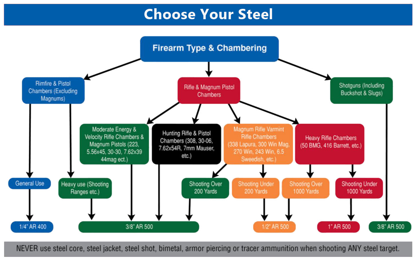 How to pick a steel target.