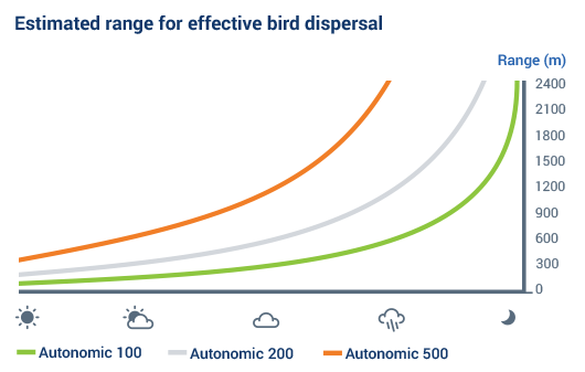 Chart of estimated range for effective bird dispersal