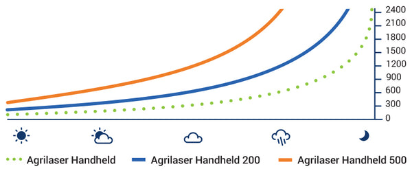 Which Agrilaser Handheld is right for you?