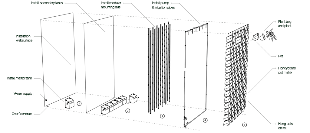 Vicinity Greenwall Full DIY Installation Diagram