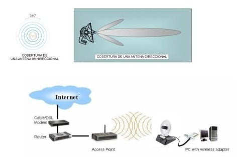 2.4GHz 8dBi Directional Dish Antenna for WIFI