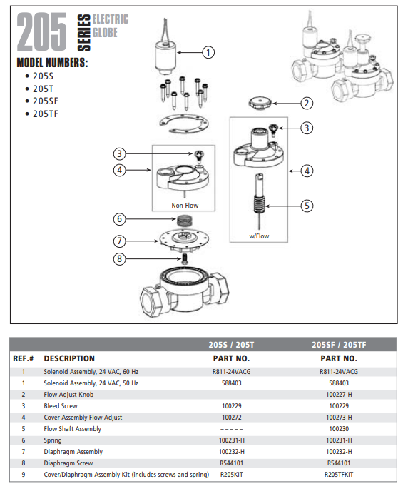 Irritrol 205 Series Valves