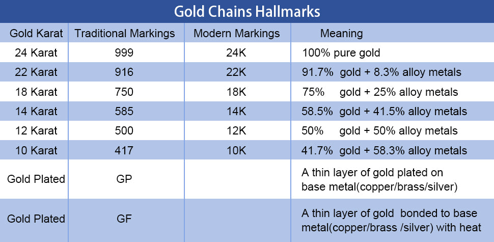 Marking of gold chains