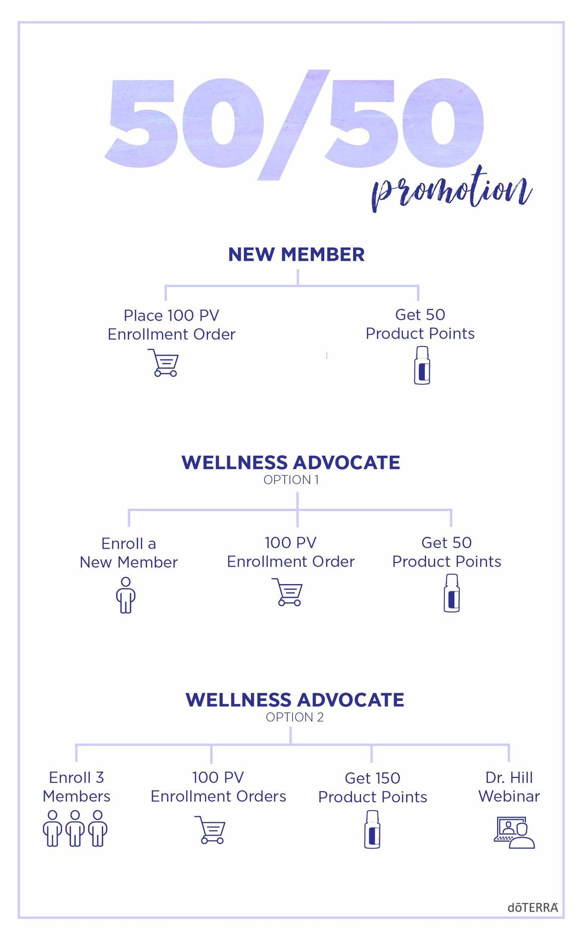 Doterra April 2018 50/50 enrollment promotion