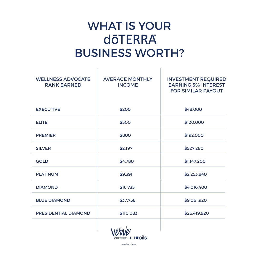 What is your doTERRA business worth?