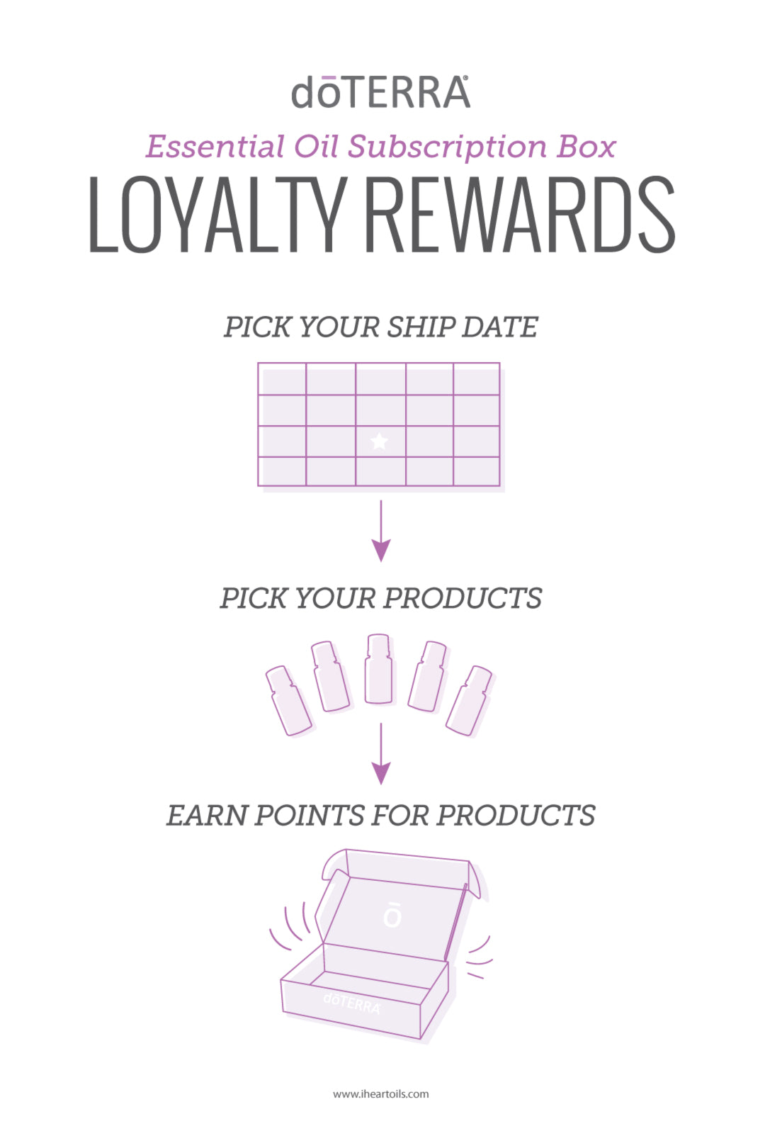 doTERRA Loyalty Rewards Essential Oil Subscription Box