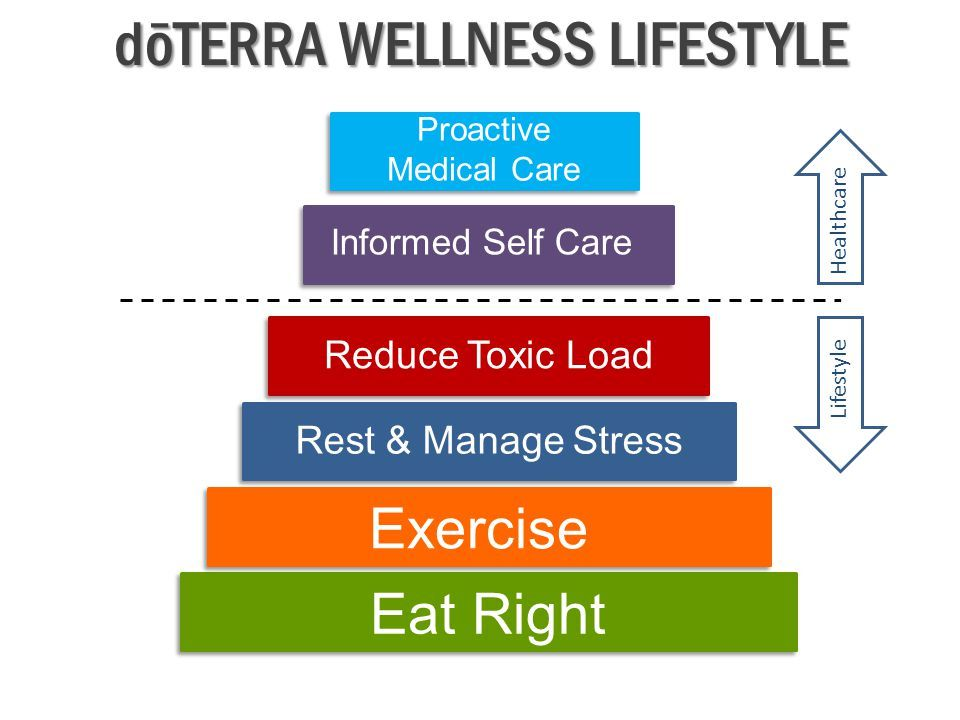 doTERRA Wellness Pyramid
